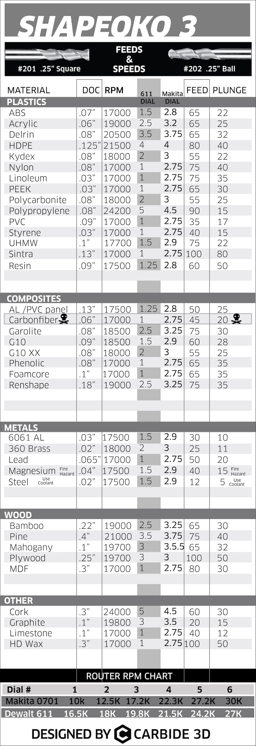 Shapeoko & Nomad - Feeds & Speeds Charts - How To - Carbide